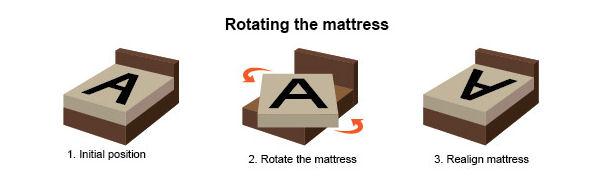 rotating-mattresses